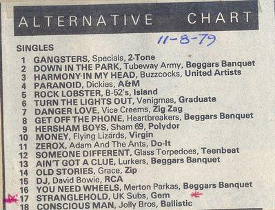 Alternative chart